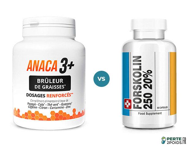 Forskolin 250 vs Anaca3+