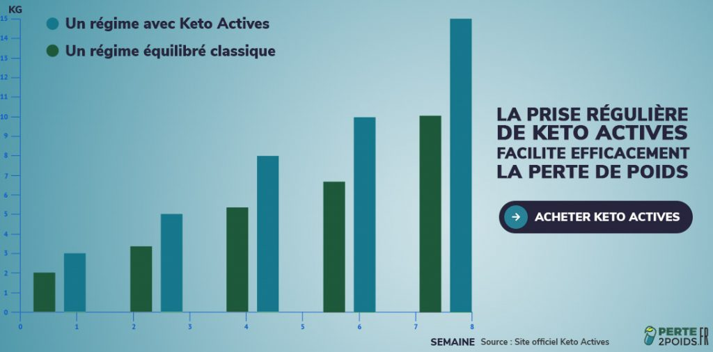 La prise régulière de Keto Actives facilite efficacement la perte de poids